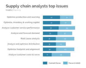 Top 8 challenges for the supply chain analyst in 2020