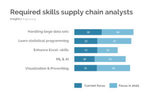 Required skills supply chain analysts
